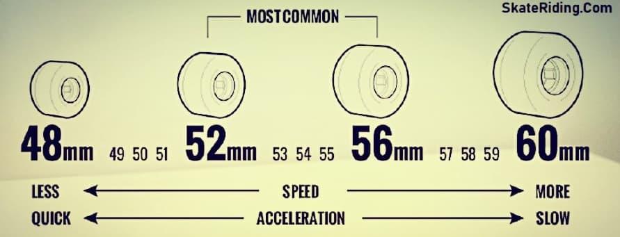 Wheel-Size-Guide-Black-Sheep-Buying-Guide-skateriding.com_